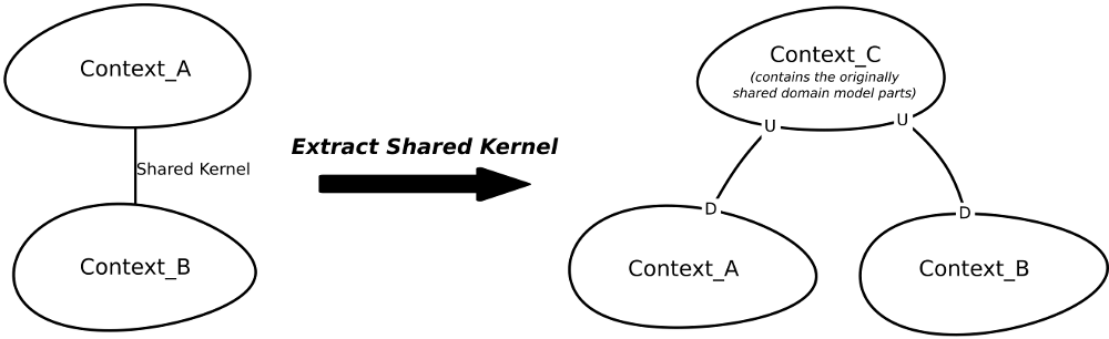 Extract Shared Kernel Illustration